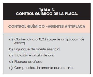 CONTROL QUÍMICO DE LA PLACA