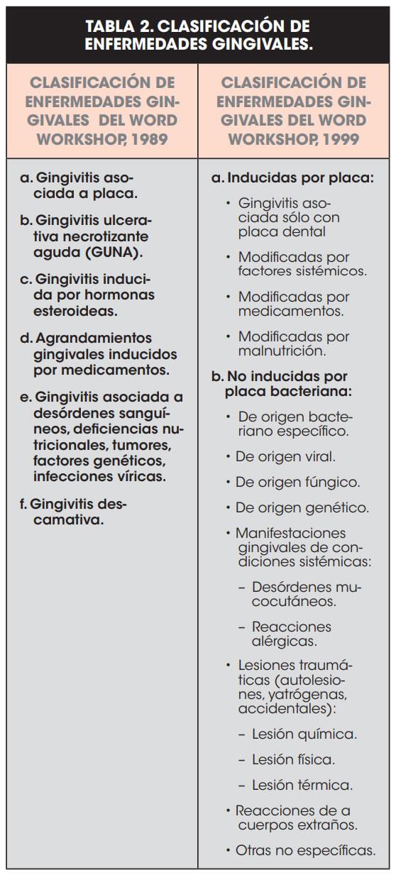 TABLA 2. CLASIFICACIÓN DE ENFERMEDADES GINGIVALES